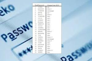 Les pires mots de passe